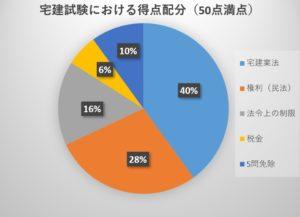 宅建試験の科目別得点配分割合