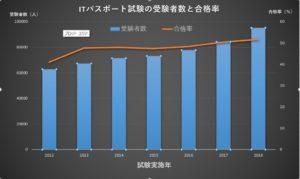 ITパスポート試験受験者数と合格率推移