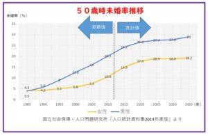 50歳時未婚率推移