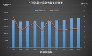 宅建受検者数と合格率推移