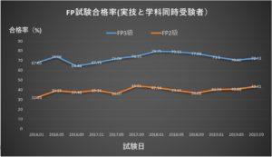 FP3級と2級の合格率推移