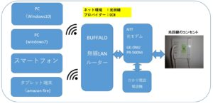 自宅のネット環境