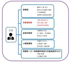 東京都の児童相談所組織図