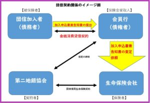 団信契約関係のイメージ