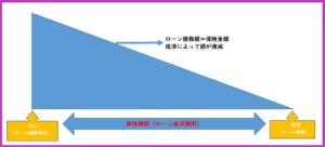 団信保険金額のイメージ