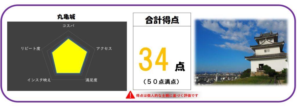 丸亀城レビュー