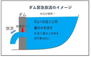ダムの緊急放流