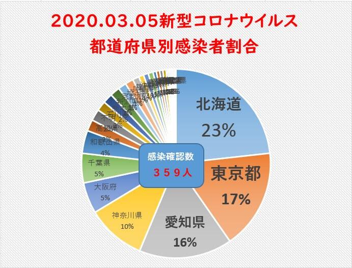3月5日新型コロナウイルス都道府県別まとめ
