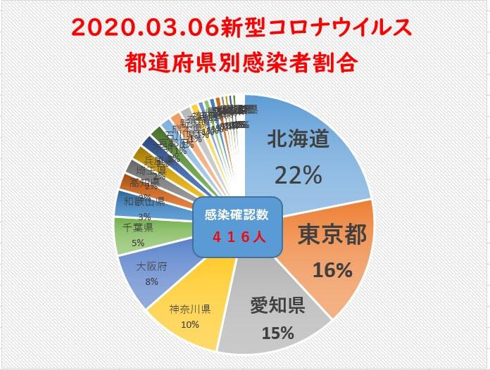 3月6日新型コロナウイルス都道府県別まとめ