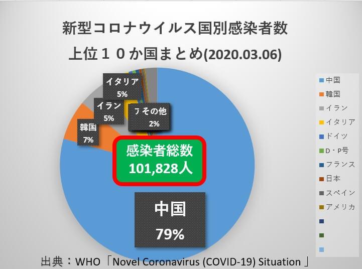 20200306新型コロナウイルス感染者数上位10か国