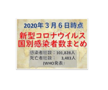 【3月6日WHOまとめ】世界国別新型コロナウイルス感染者数と死亡者数一覧まとめ