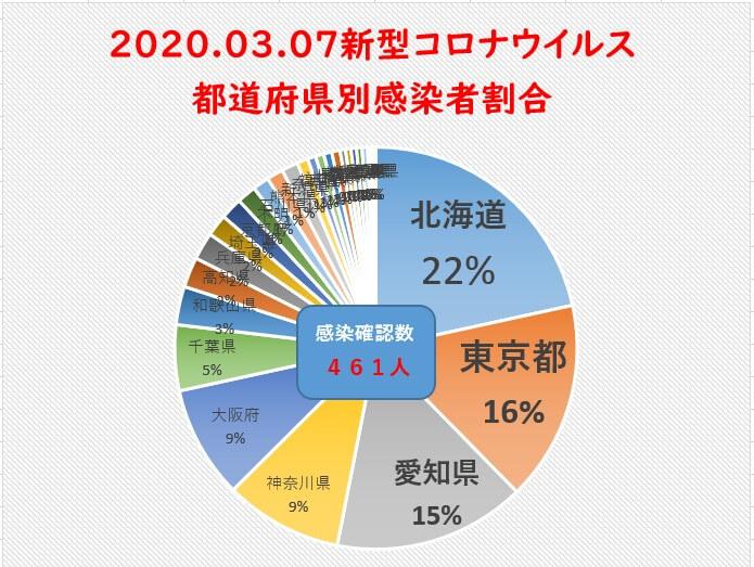 3月7日新型コロナウイルス都道府県別まとめ