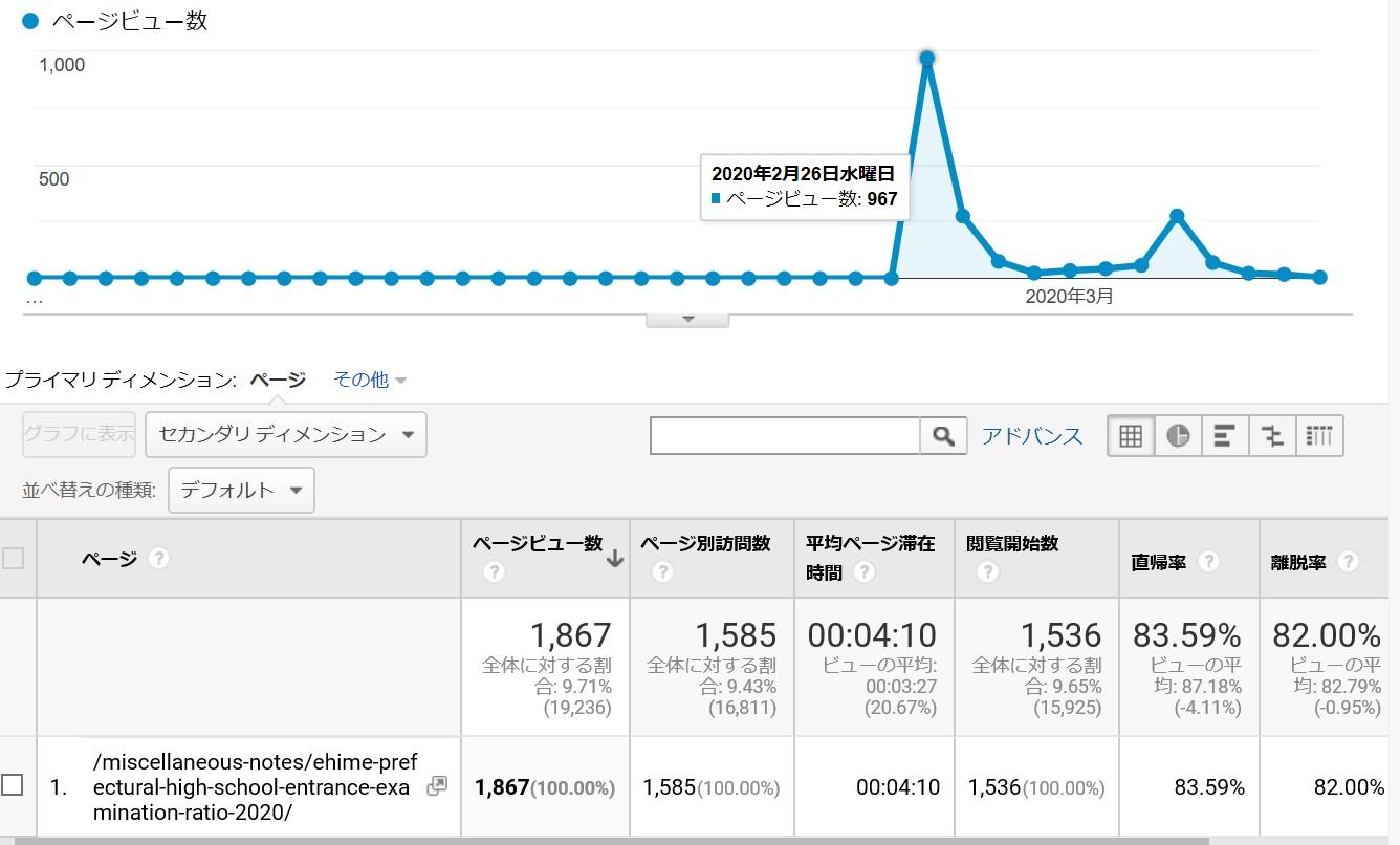 【2020年度】愛媛県立高校入学志願者数(志願変更前)と倍率まとめPV