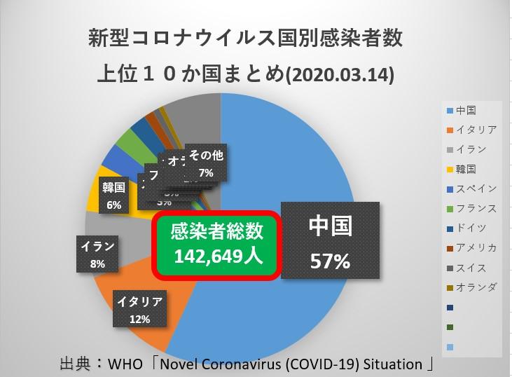 3月14日時点、国別新型コロナウイルス感染者数