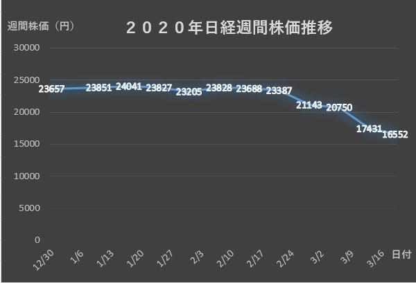 日経平均週間株価