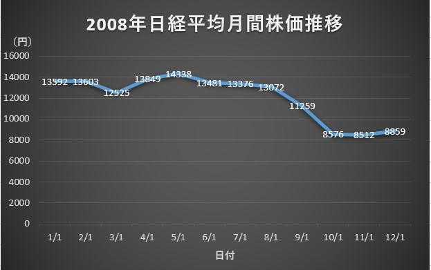2008年日経平均週間株価