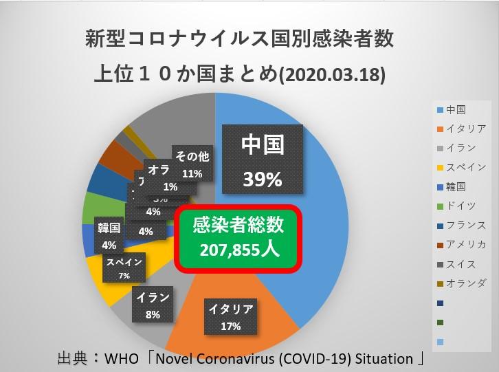 3月18日時点、国別新型コロナウイルス感染者数