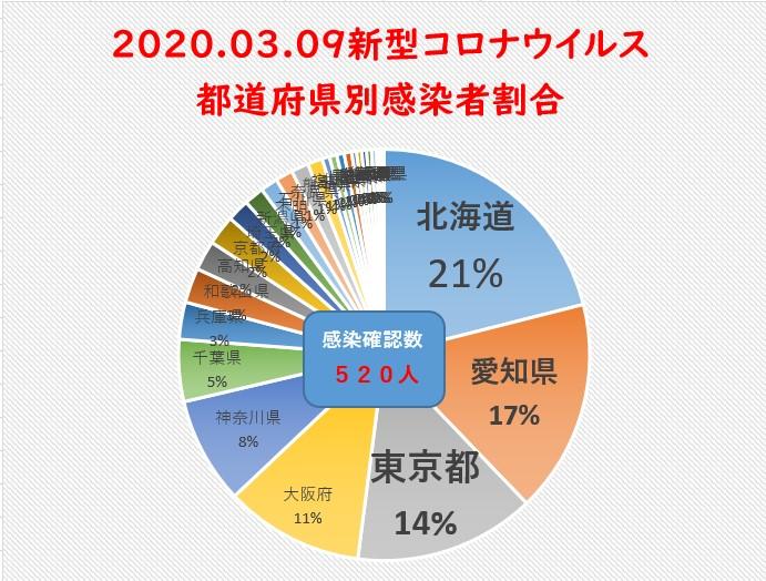 3月9日新型コロナウイルス都道府県別まとめ