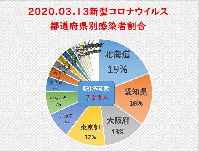 3月13日新型コロナウイルス都道府県別まとめ