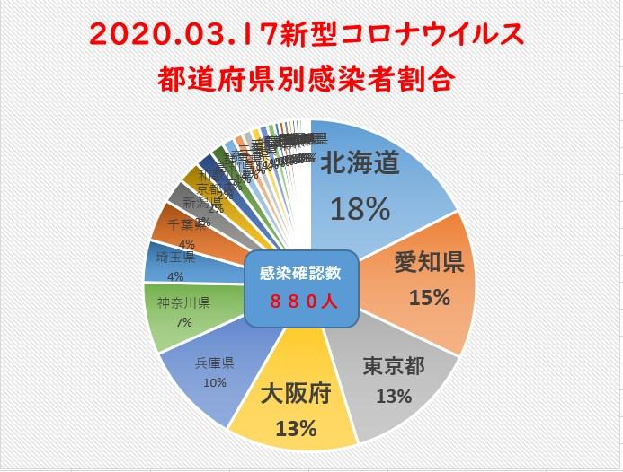 3月17日新型コロナウイルス都道府県別まとめ