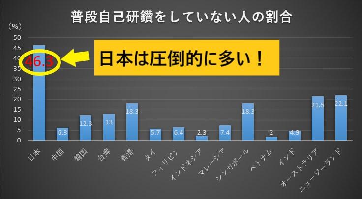 日本とアジア諸国の自己啓発率比較