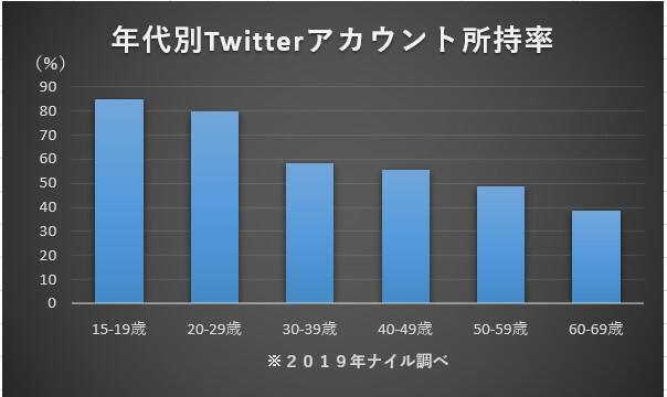 年代別Twitterアカウント所持率