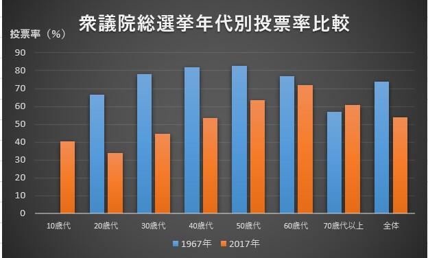衆議院議員総選挙年代別投票率比較