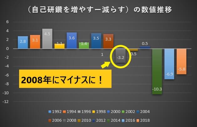 日本の自己啓発率年代推移