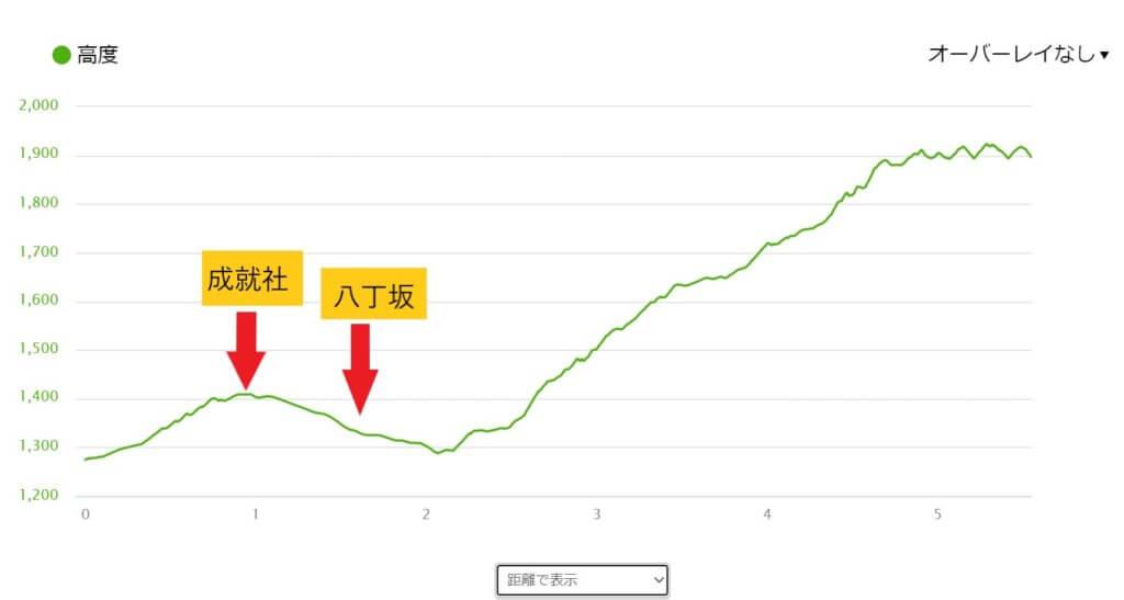石鎚山成就ルート標高と距離