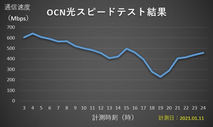 OCN光回線スピードテスト
