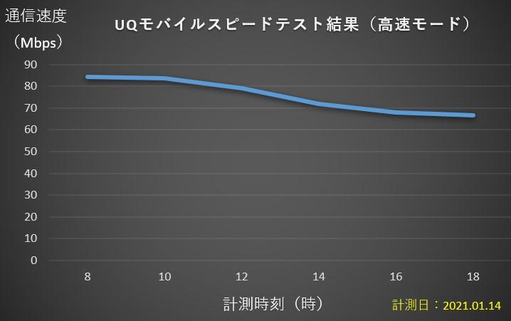UQモバイル高速モードスピードテスト結果