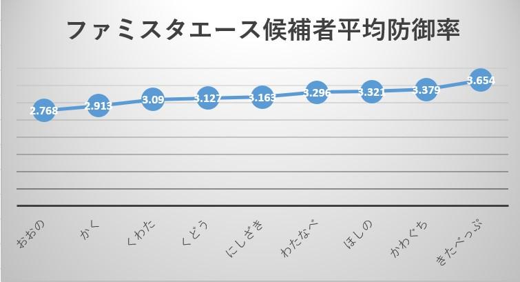 ファミコン版ファミスタエース候補9人の成績比較