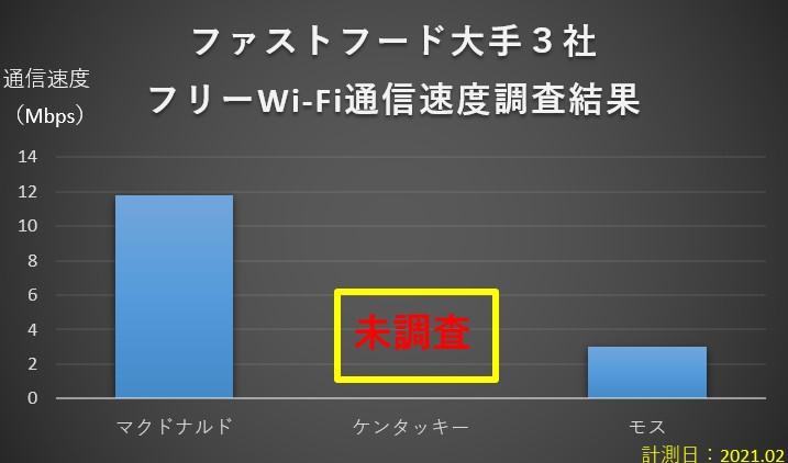 ファストフード大手3社Wi-Fi通信速度調査