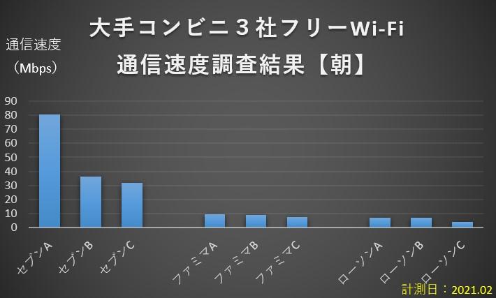 コンビニ大手3社フリーWi-Fi速度調査