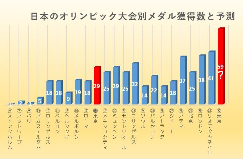 日本のオリンピック大会別メダル獲得数推移と予想