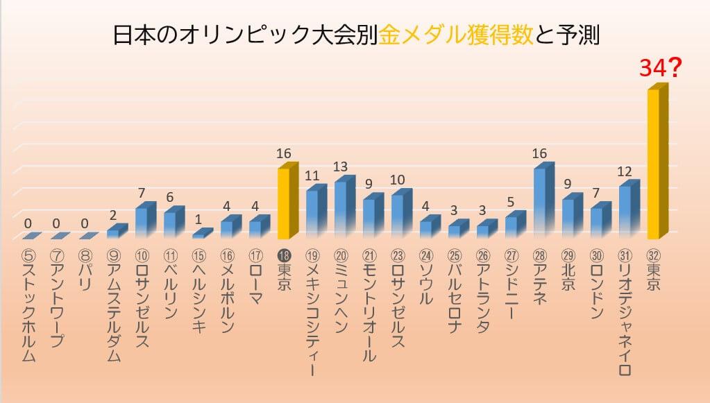 日本のオリンピック大会別金メダル獲得数推移
