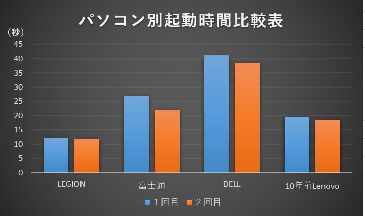Windowsの起動時間比較