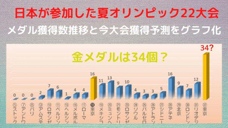 日本のオリンピック大会別メダル獲得数推移